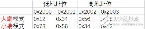 练一练!3道经典嵌入式C 面试题,答案在文末
