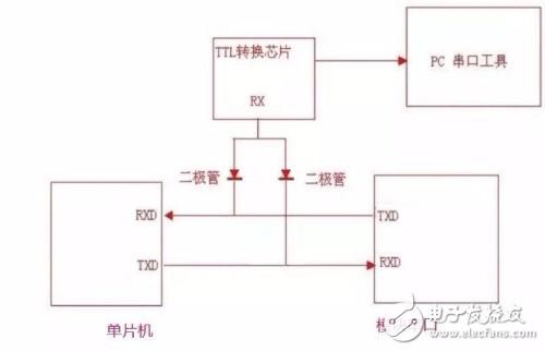 这是永远一个ttl监控mcu向无线模块发送指令的图,能解释一下吗?特别是关于二极管的部分
