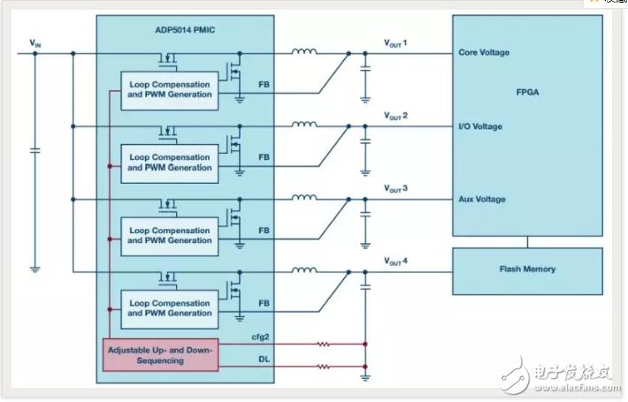 为FPGA 设计电源管理,有几点要素要牢记!