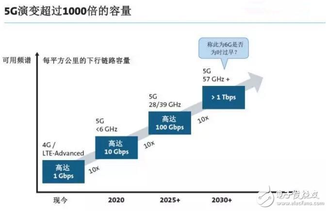 5G标准的设定意味着什么?
