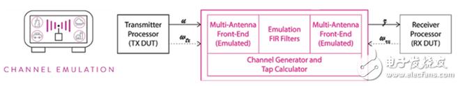 5G时代的挑战,毫米波解决方案的测试和验证设计