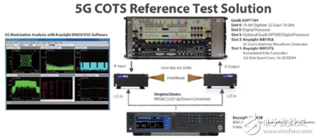 3GPP 5G NR 测试评估系统的特点与应用