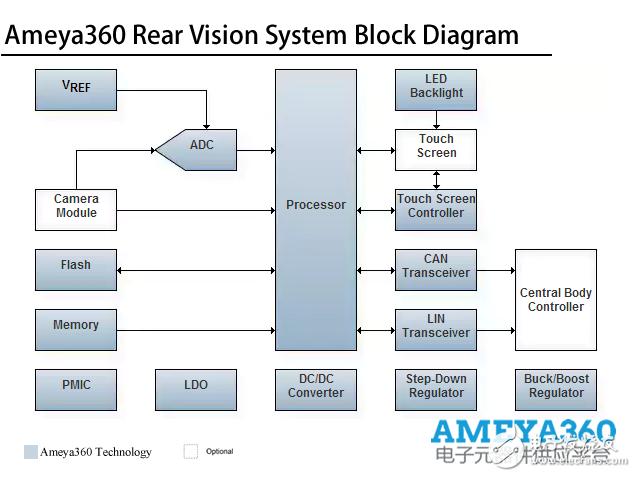 AMEYA360设计方案丨汽车后视安全辅助系统解决方案