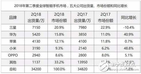 华为首次超越苹果,成全球第二大智能手机厂商