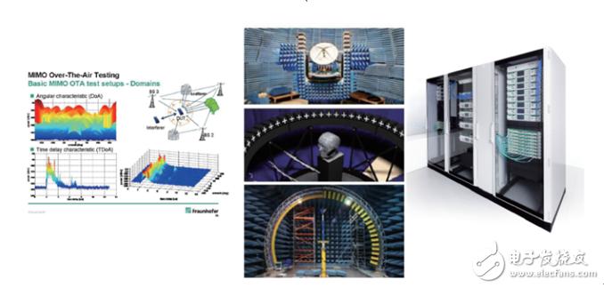 波场合成电磁环境模拟和MIMO OTA测试系统