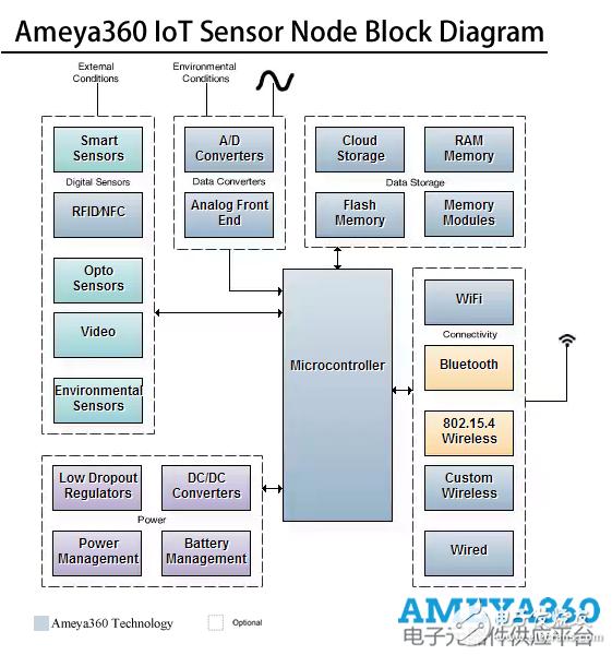 AMEYA360设计方案丨物联网传感器节点解决方案