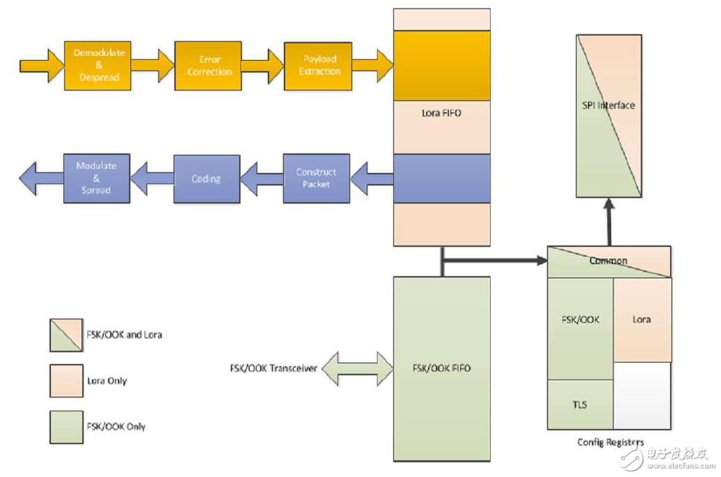 LoRa™调制解调器相关设计操作
