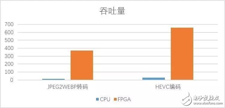 FPGA异构计算在图片处理上的应用以及HEVC算法原理介绍