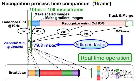 AI芯片可能只是FPGA的附庸