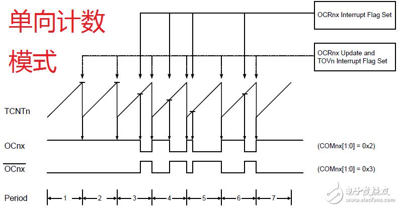 详解基于Arduino的PWM输出
