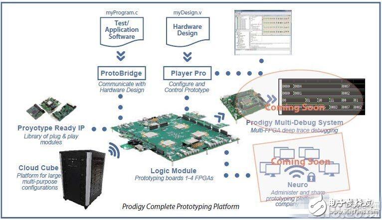 怎么采用FPGA原型系统加速物联网设计?