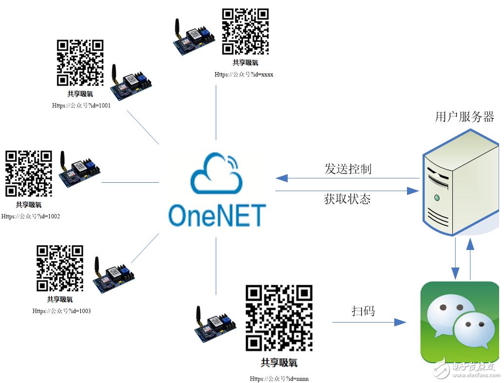 基于OneNET和GPRS继电器SAC07GSA的共享控制方案