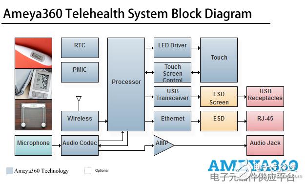 AMEYA360设计方案丨远程医疗系统解决方案
