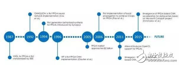 【详解】FPGA:深度学习的未来?