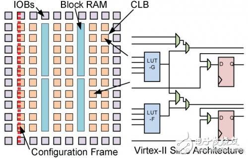 电子工程师为什么要学会用FPGA 有什么好处?