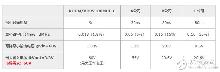 能从48V直接降压到3.3V吗?