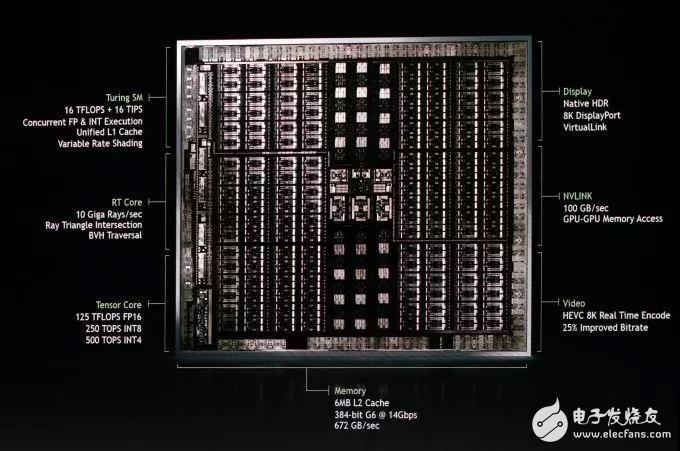 英偉達發布新一代 GPU 架(jia)構圖靈和(he) GPU 系列 Quadro RTX