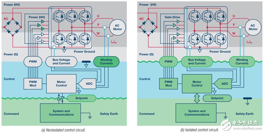电源逆变器应用中隔离架构、电路和元件的选择