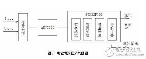 基于新型Cortex-M3内核STM32的三相多功能电能表解决方案