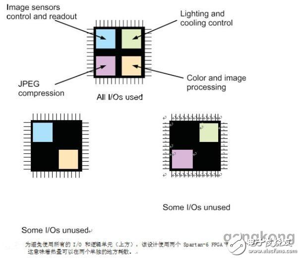 如何扩展FPGA的工作温度范围?
