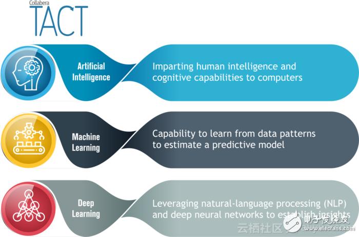 人工智能和机器学习的前世今生