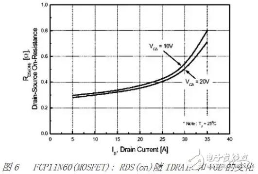 MOSFET 和 IGBT的区别