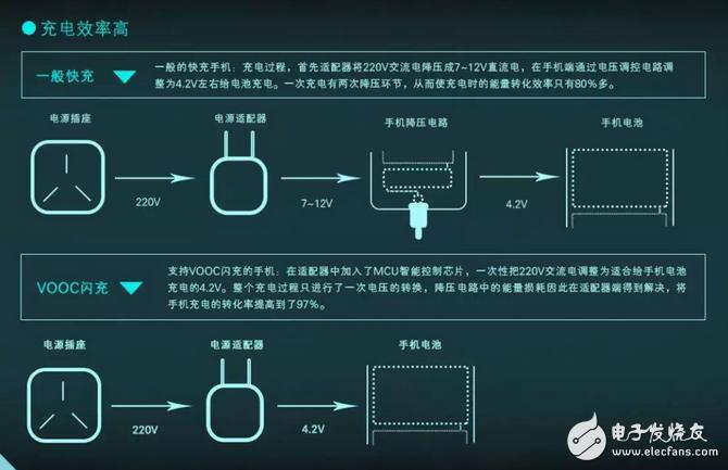 从0到1半小时充满超大容量电池,如何实现?