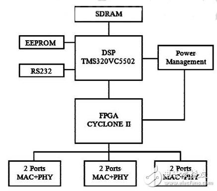 基于DSP+FPGA的数字化继电保护测试仪