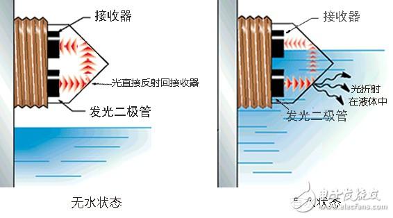 光电式水位传感器的检测