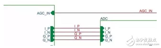 信号的正交分解和差分传输的区别