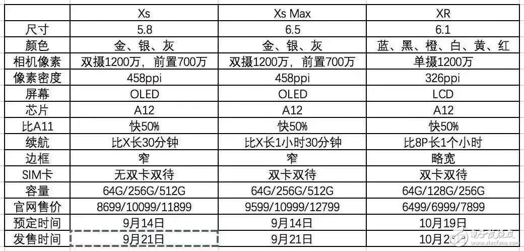 最贵 iPhone !12799人民币的iPhone XS Max,你会买吗?