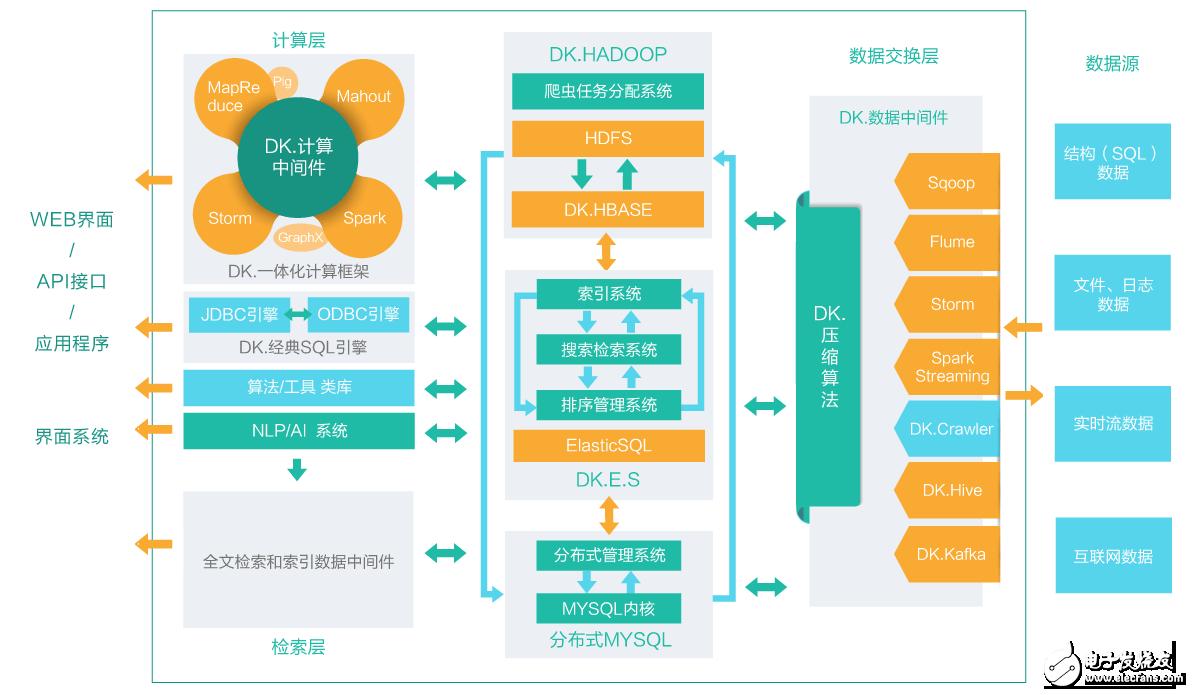 hadoop发行版本之间的区别