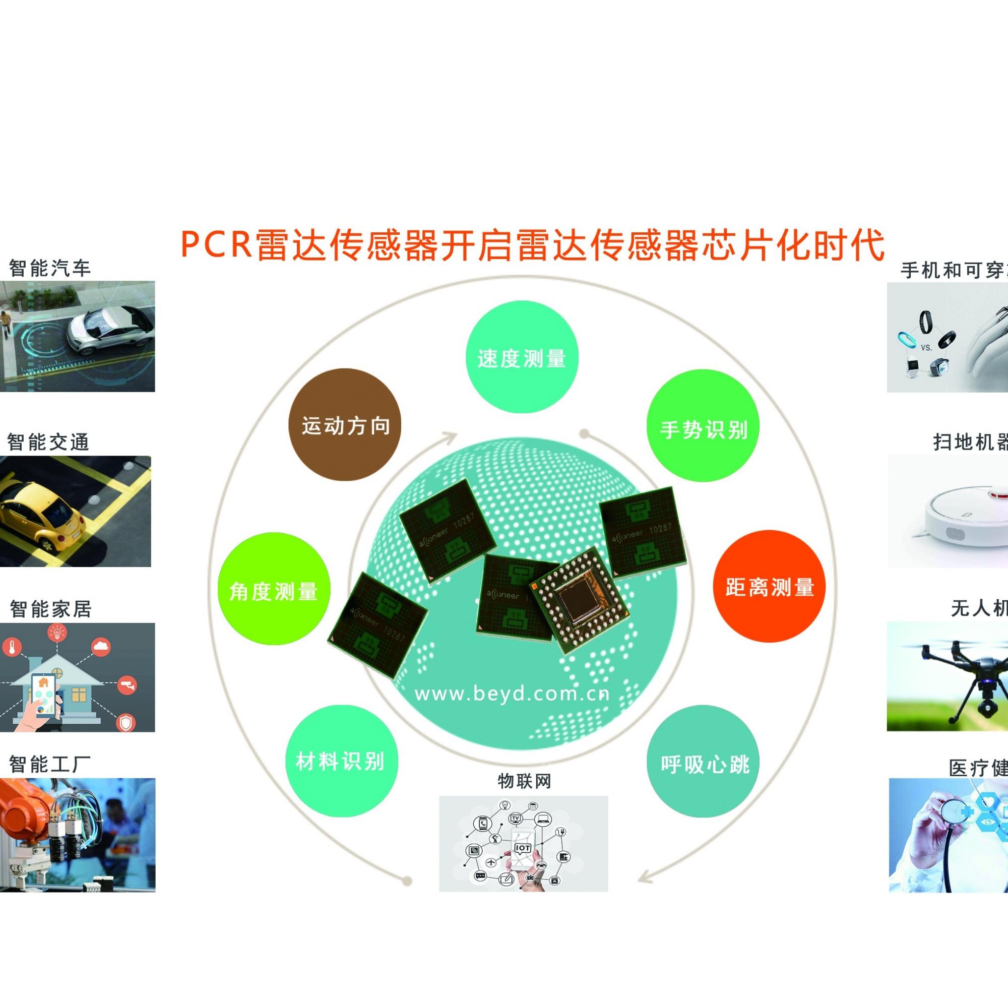 Acconeer  60GHZ PCR雷达传感器资料(测距、材料识别、呼吸心跳)