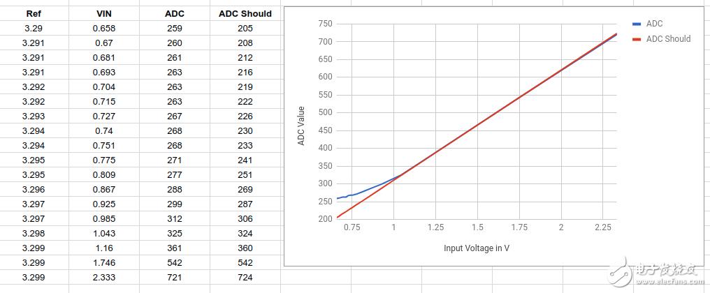 STM32 VBAT ADC电压测量在低电压时不正确