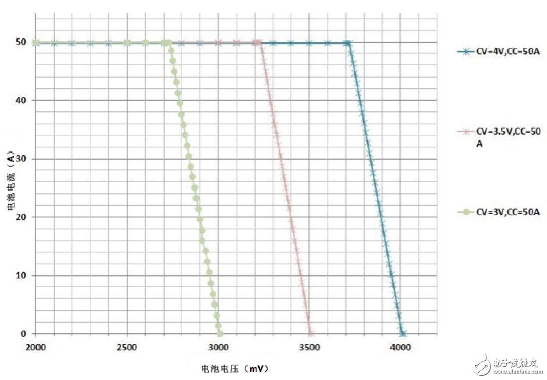 實現高精度滿量程(cheng)充電/放(fang)電電流控制?你(ni)可以來(lai)看(kan)看(kan)這個適用(yong)于(yu)高效(xiao)鋰離(li)子(zi)電池化成sha)饈shi)!