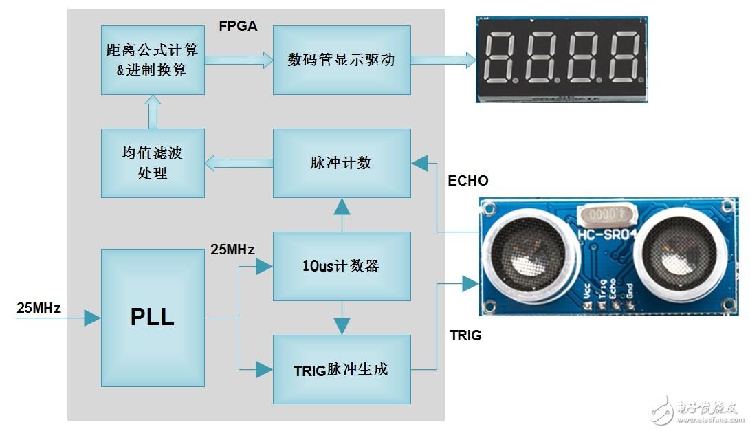 勇敢的芯伴你玩转Altera FPGA连载93:基于进制换算的超声波测距结果显示