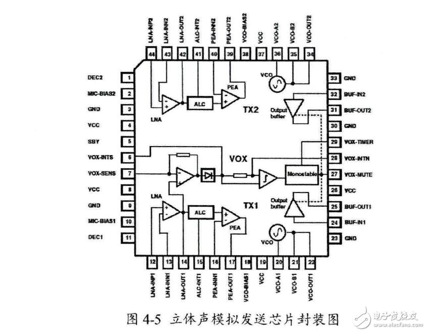 用作光通信音频系统的调制解调芯片