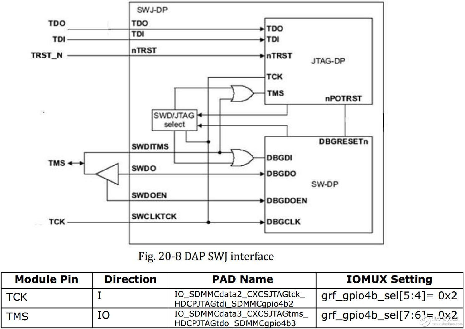 瑞芯微 RK3399 JTAG 配置指南