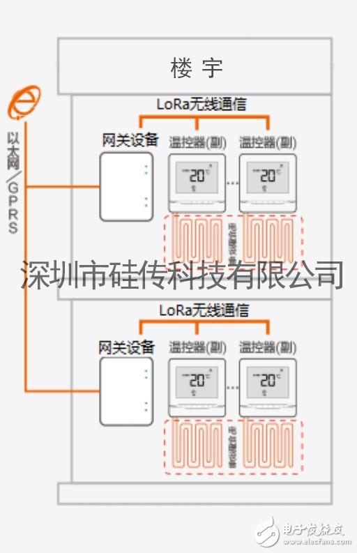 硅传LoRa无线模块应用于联网型温控器