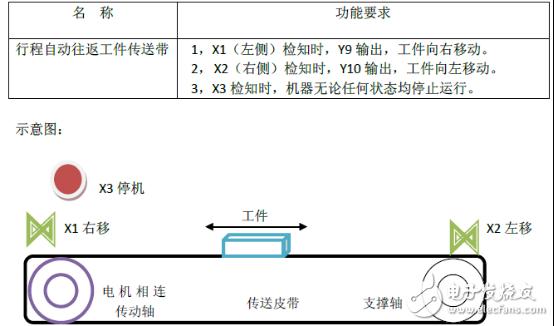 行程自动往返工件传送带应用范例