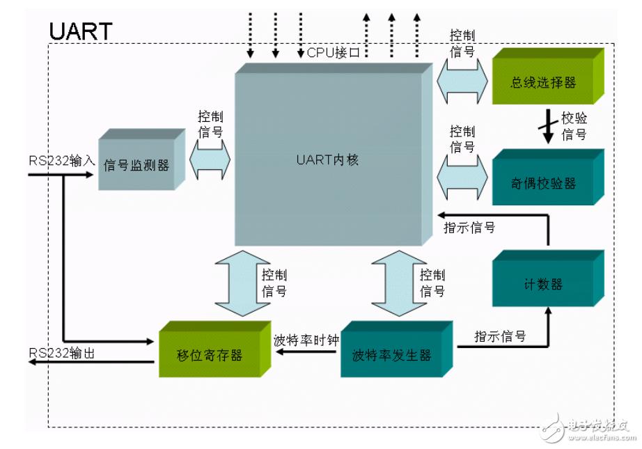 FPGA怎么用UART实现  UART实现原理