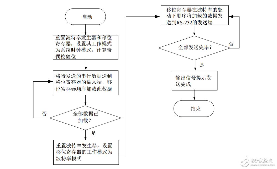 FPGA的UART工作流程 UART是怎么工作的