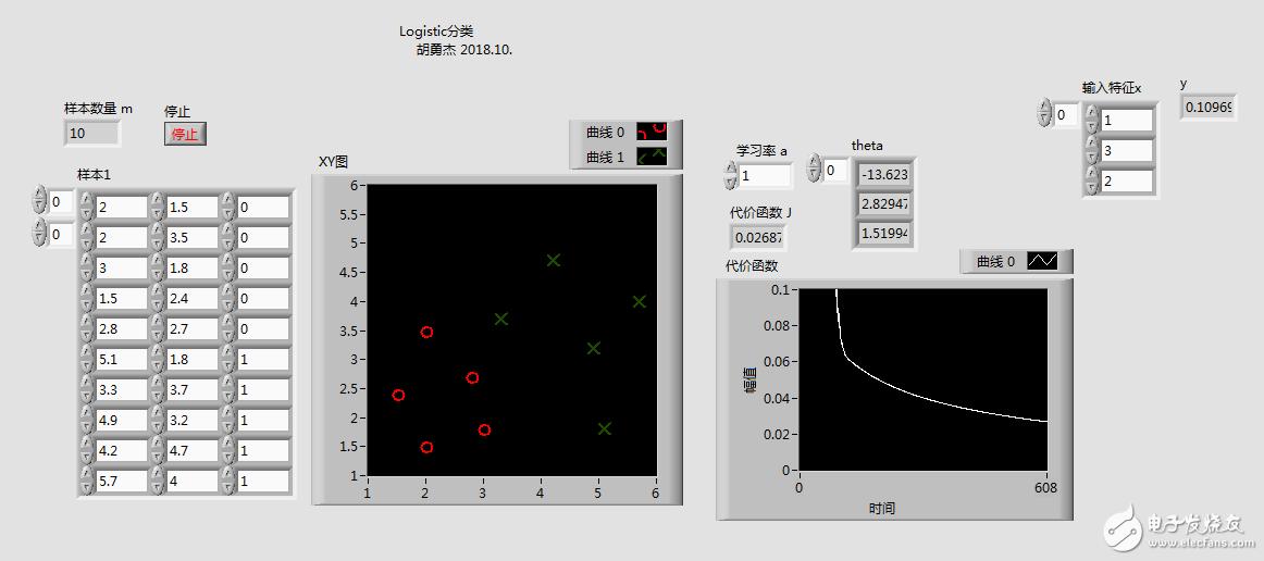 分享一个自己写的机器学习_Logistic分类算法