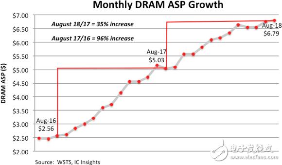 IC Insights:DRAM市场即将放缓 国产品牌稳步挺近
