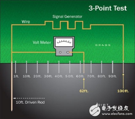 如何进行电气接地系统测试