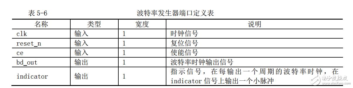 FPGA的波特率发生器模块的实现方法
