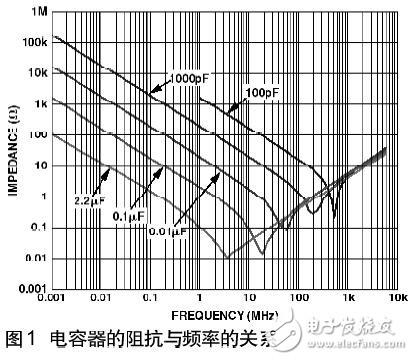 【高速PCB布线指南(1)】旁路电源