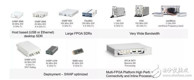 软件无线电(SDR)平台带你从频谱共享到5G研发