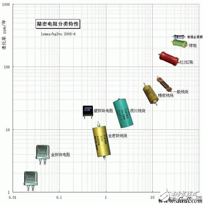 电阻还有精度之分,高精密电阻有啥特殊要求?