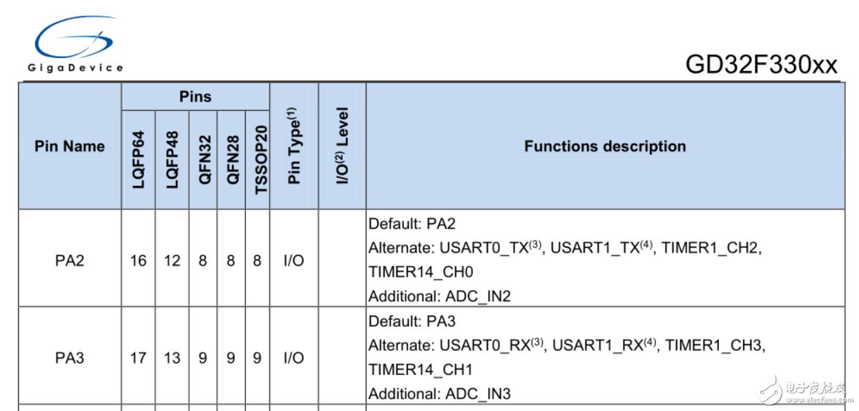 【GD32330C-START开发板试用体验】+ 串口USART收发数据